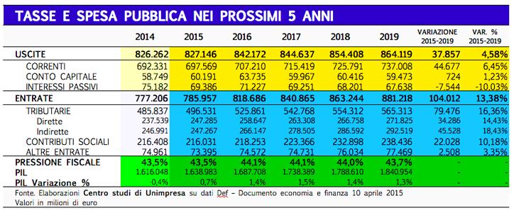 TASSA E SPESA PUBBLICA NEI PROSSIMI 5anni tabella-18-luglio - 615
